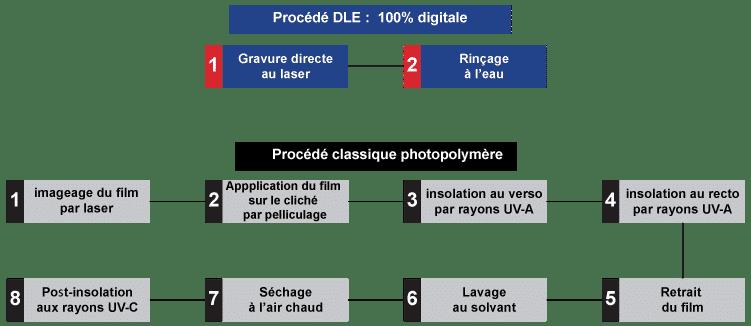 Procédé process DLE vs process photopolymère